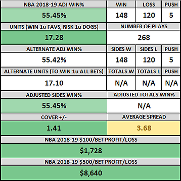 NBA 2018-19 RECORD.png