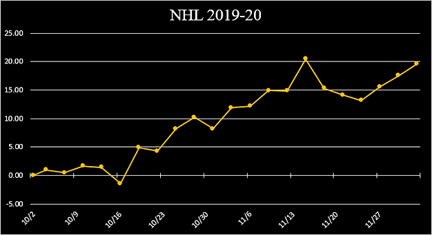 NHL 2019-20 RUNNING GRAPH.png