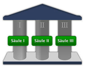 Das Drei-Säulen-Modell.JPG