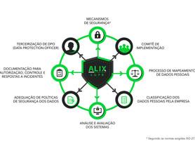 Porque a ALIX é a sua melhor opção para adequação à Lei Geral de Proteção de Dados
