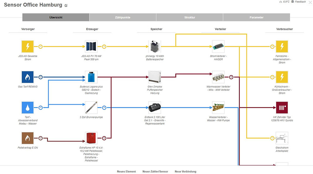 Screenshot of an energy flow diagram that illustrates all kinds of supply flows in a building