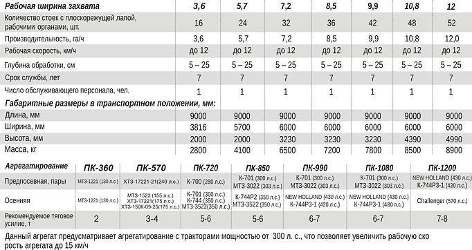 культиватор ПК-360