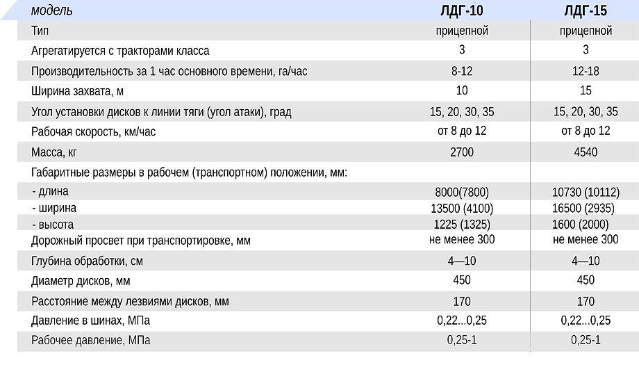 ЛУЩИЛЬНИКИ ДИСКОВЫЕ ГИДРОФИЦИРОВАННЫЕ ЛДГ-10, ЛДГ-15