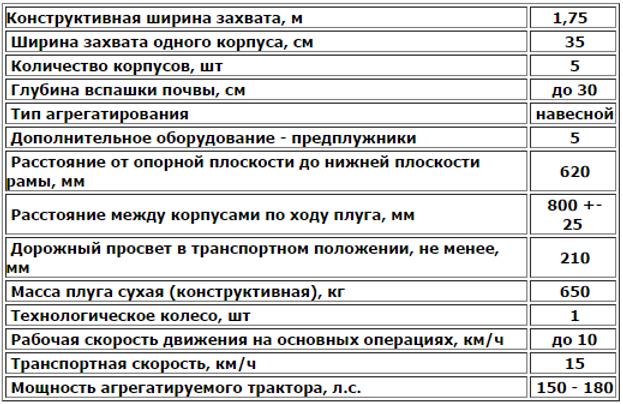 Плуги отвальные ПЛНУ-5-35 описание.png