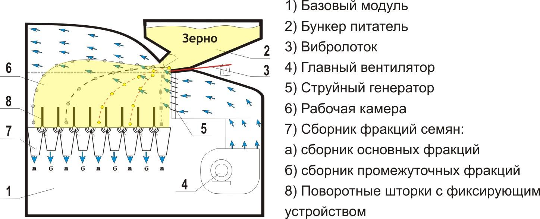 Принцип работы пневмосепарирующего модуля УЗП