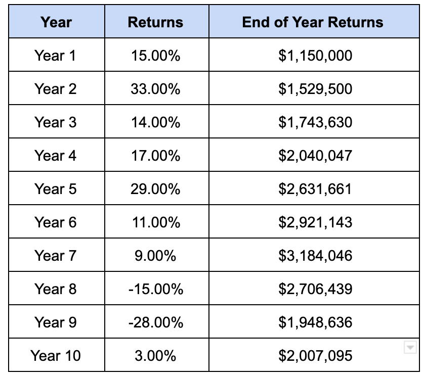 Sequence of returns of early retirement