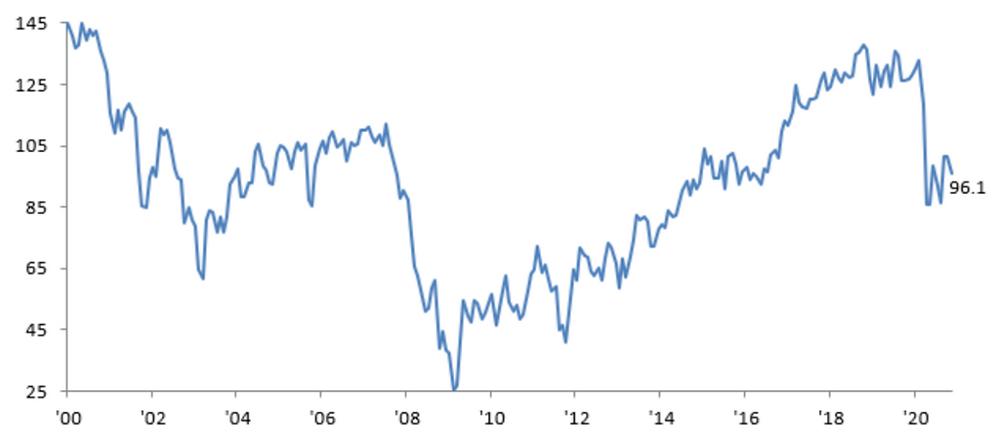 Market Bits: Consumer Confidence