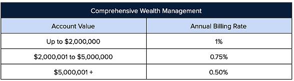 Comprehensive wealth management fee schedule
