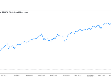 Chart of the week: 1 Year In