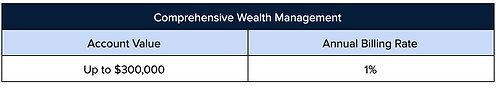 Investment Management Fee Schedule