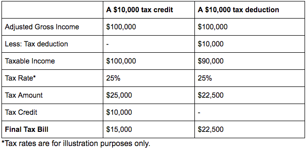 Tax Credit & Deduction Example