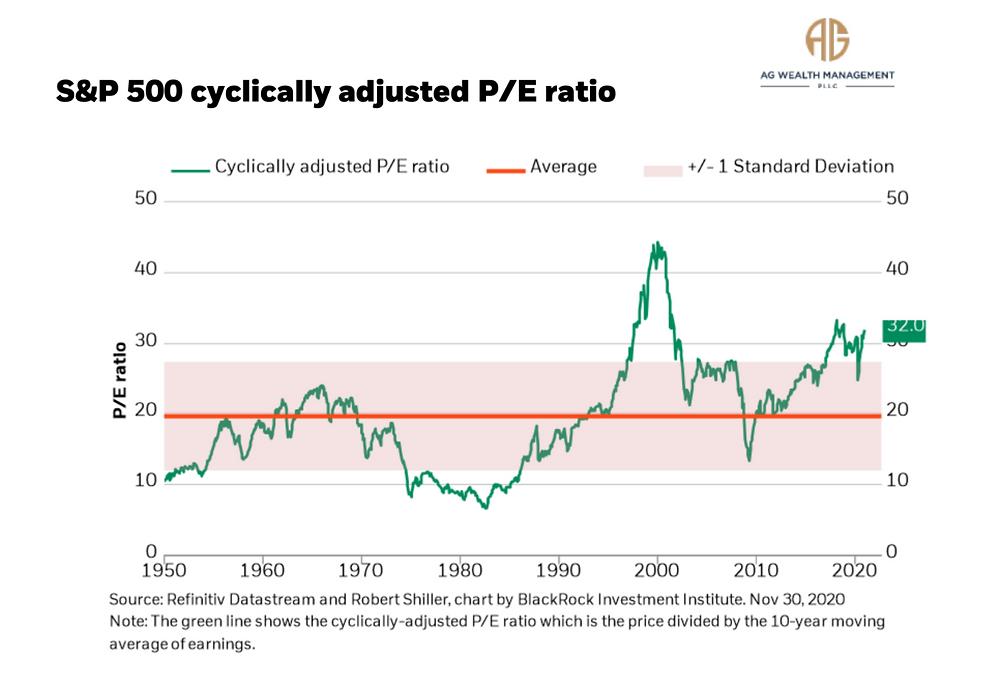 Cyclically Adjusted P/E Ratio