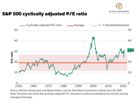 #MarketBits: Why The S&P500 Cyclically Adjusted P/E Ratio Might Not Be Giving The Right Picture.