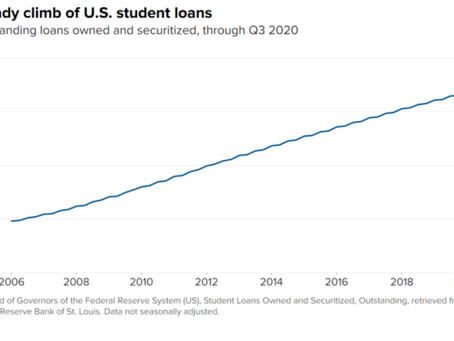 Chart of the week: Student Loans