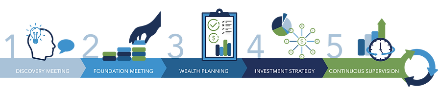 Financial Planning and Investment Proccess
