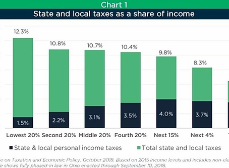 We need the top 1% to pay their fair share of Ohio Taxes