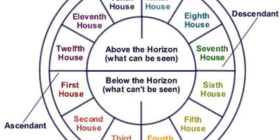 Astrology 103 – 認識宮位
