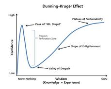 為何蠢人總是自以為是? 淺談 Dunning–Kruger Effect