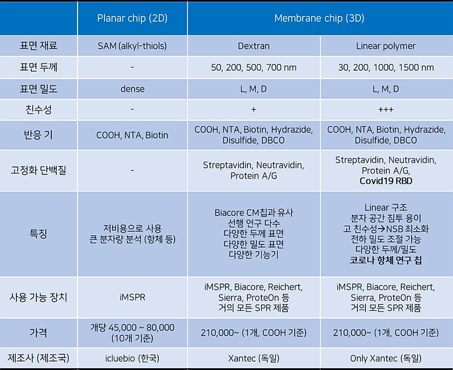 SPR sensor chip selection guide table