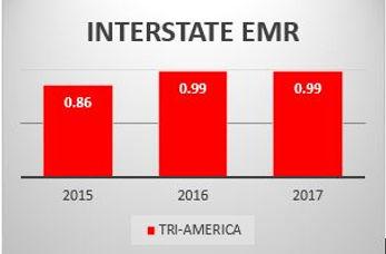 Tri America Chart.JPG