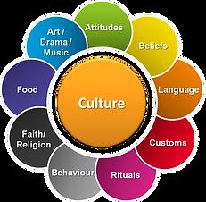parts-of-culture.png