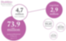 disabilities by the numbers: graphic of people with disabilities broken down
