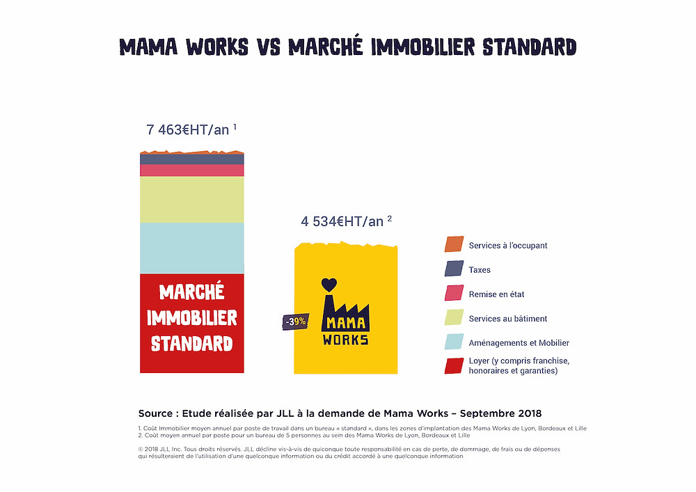 sondage Marché immobilier espace coworking mamaworks