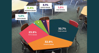 New Research Predicts Steep COVID Learning Losses Will Widen Already Dramatic Achievement Gaps