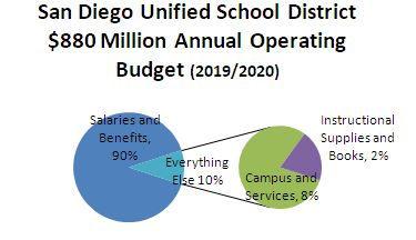 sdusd operating budget 2019 trull san diego school board 2020