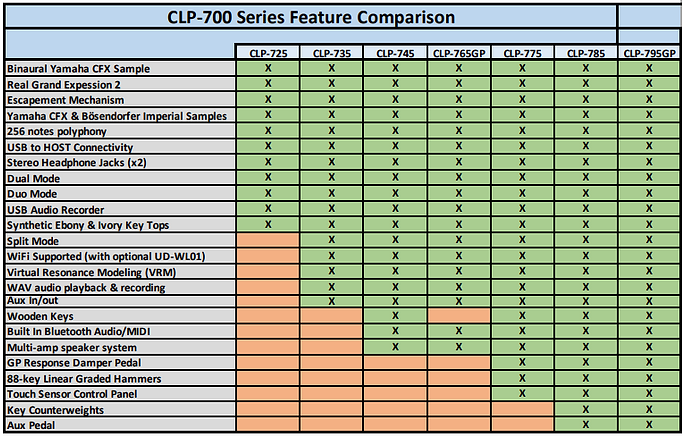 yamaha clp700 comparison.jpg