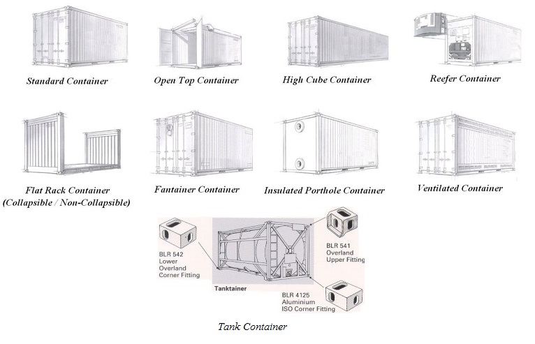 Various Types of Container