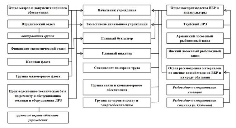 """Структура ФГБУ """"Охотскрыбвод"""""""
