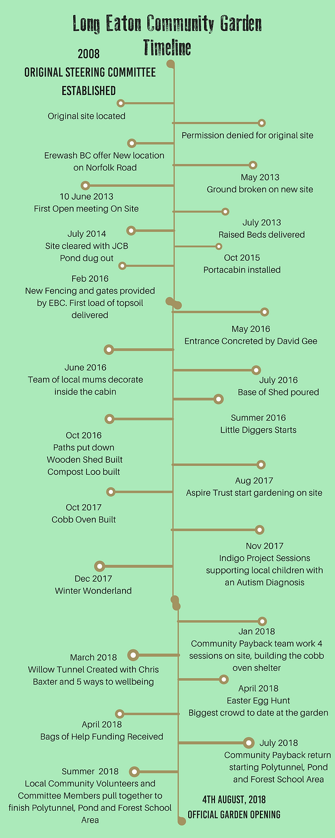 CG timeline infographic.png