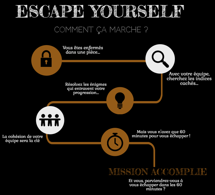 Escape game pornichet - le concept