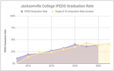 IPEDS Grad Rate 2021.png