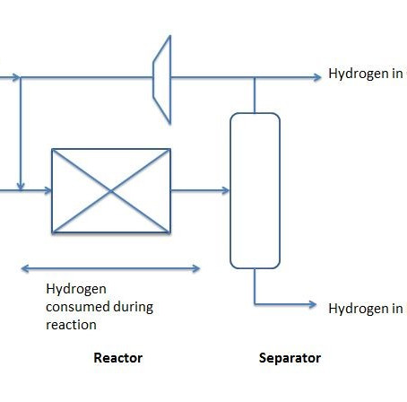 MAKE UP HYDROGEN CALCULATION IN A SIMULATION ENVIRONMENT