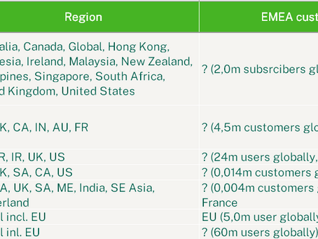 Cloud accounting platforms for SMEs in EMEA