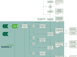 Process flow for Purchase Invoice by Boookee.ai