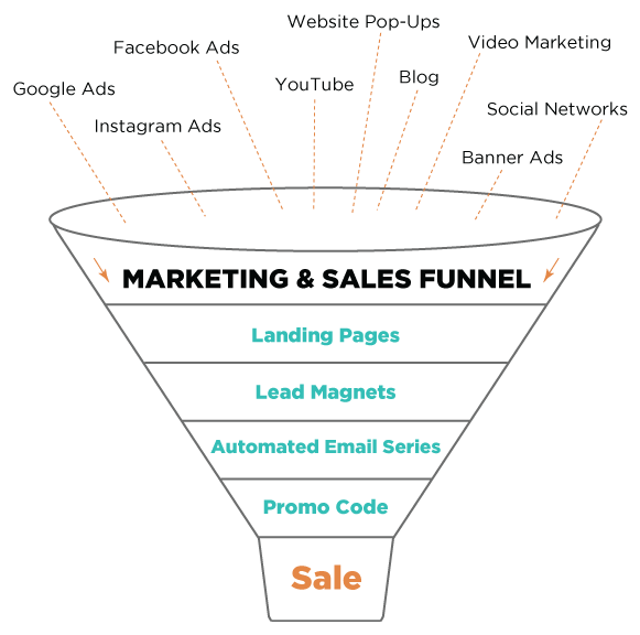 md-sales-funnel-bkg2.png