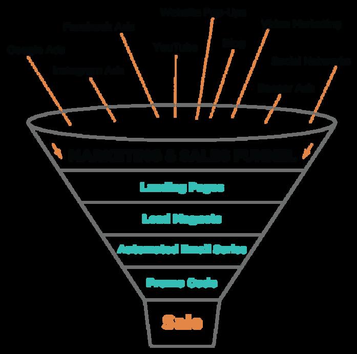 md-sales-funnel-bkg2.png