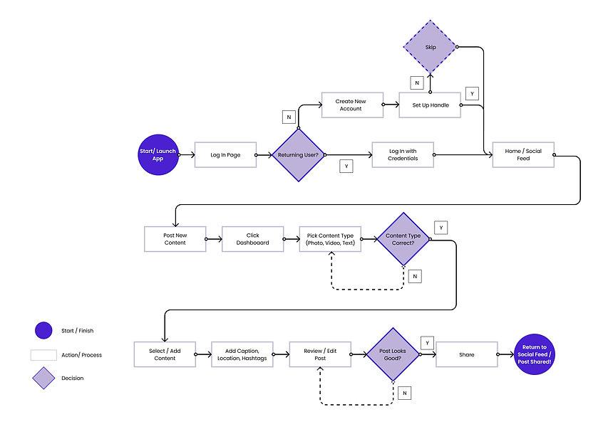 User Flow-RaveFam.jpg