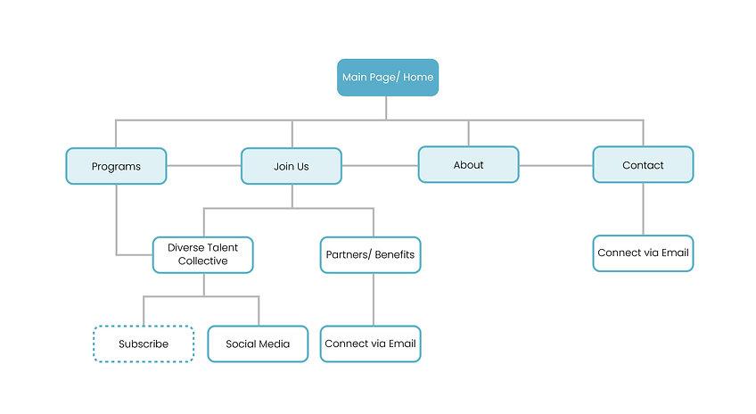 CA-Information Architecture.jpg