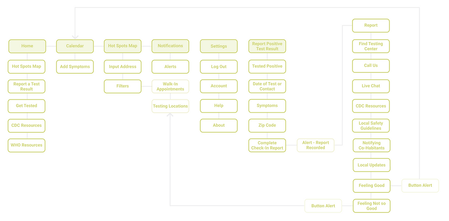 Covid Trace-Information Architecture.png
