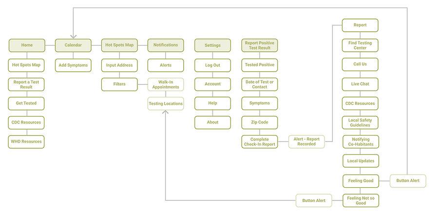 Covid Trace-Information Architecture