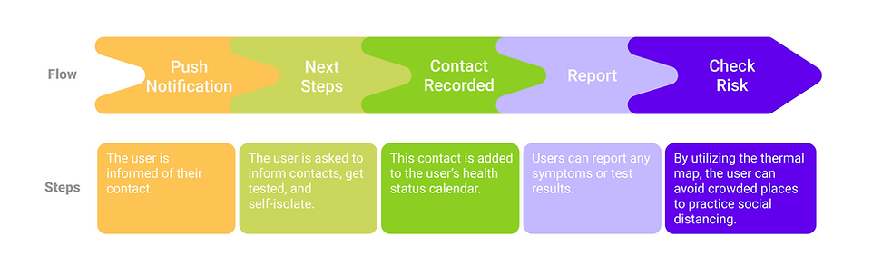 Covid Trace-User Flow.png