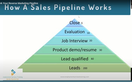 How to Work Your Reverse Marketing Pipeline