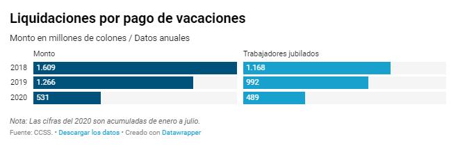 CCSS pagó ¢3.4 mil millones de vacaciones a empleados en casi 3 años