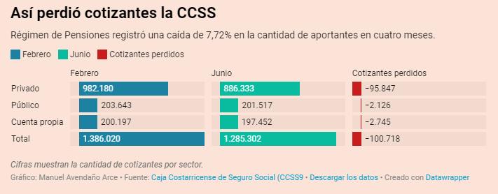 Más de 100 mil personas dejaron de cotizar para el Régimen de Pensioines de la CCSS