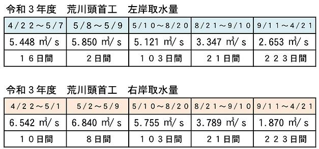 R3.頭首工取水権量.png