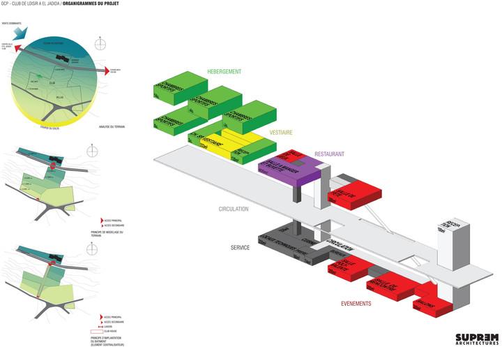 Centre de Loisirs EL JADIDA - Organigramme